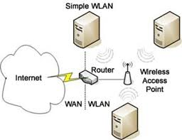 WLAN (802.11g USB 2.0) Free Download
