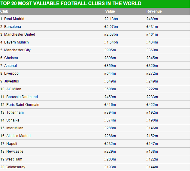 Image result for top 10 richest football clubs in the world