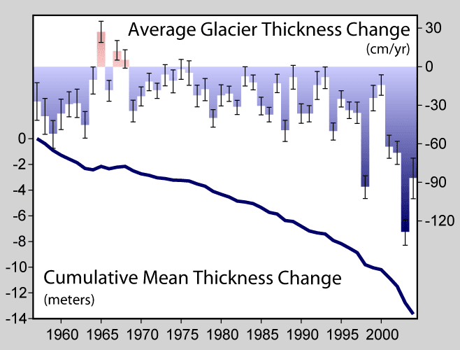 Global glacial mass balance in the last fifty years, reported to the WGMS and NSIDC. The downward trend in the late 1980s is symptomatic of the increased rate and number of retreating glaciers. (Credit: Robert A. Rohde/en.wikipedia.org) Click to Enlarge.