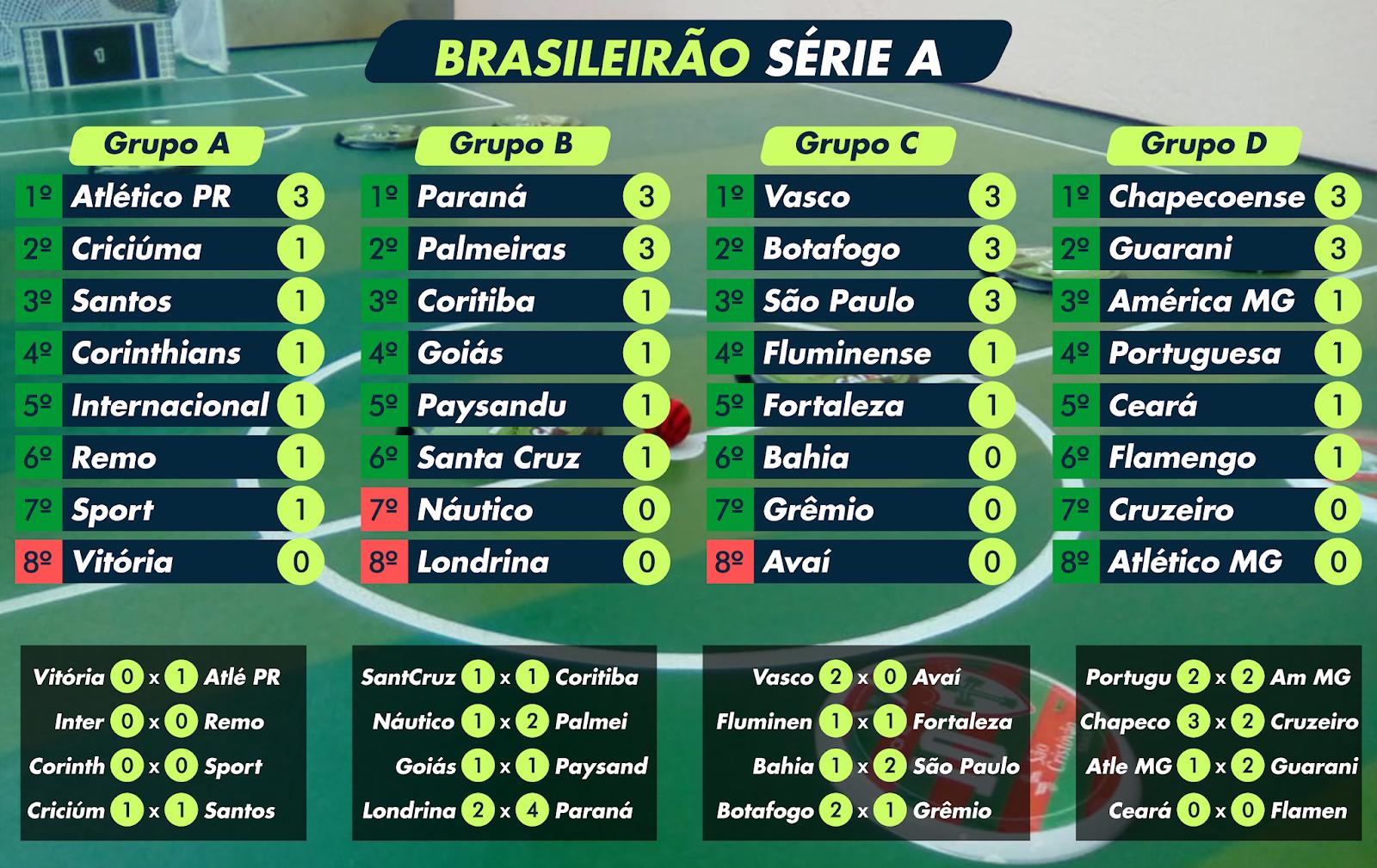 Artes Para Futebol De Botao Brasileirao Serie A 1ª Rodada