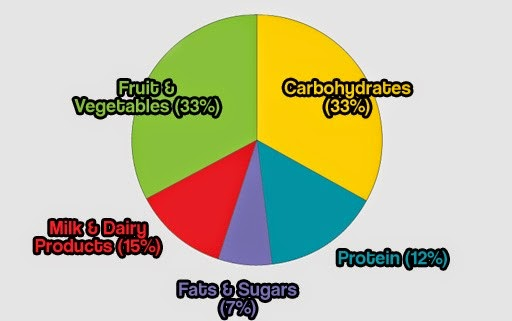 How Much Of Each Food Group Should You Eat