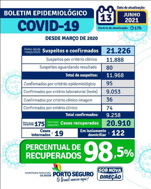 Entre suspeitos e confirmados Porto Seguro, passa de vinte mil casos de COVID 19