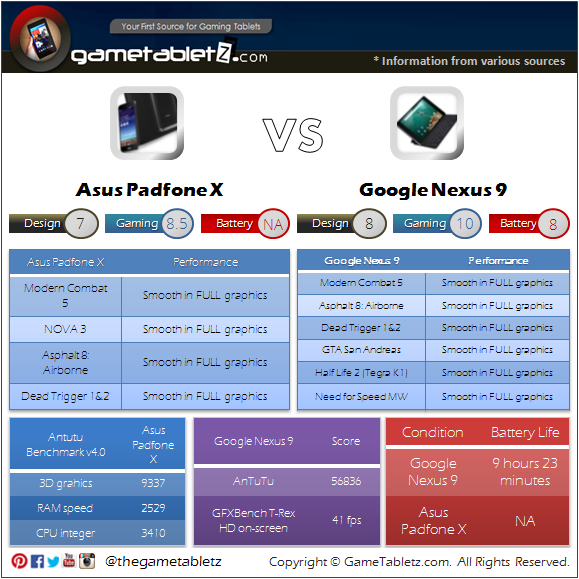 Google Nexus 9 vs Asus Padfone X benchmarks and gaming performance