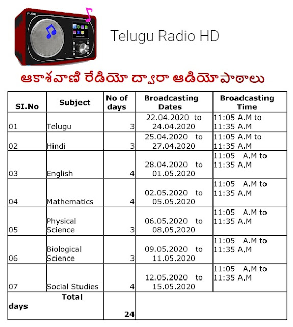 Free Daily Radio Lessons for 10th Class (SSC) Students for Telugu, Hindi, English, Maths, PS, BS, Social |Subject wise Day wise  Radio Broadcasting lessons Schedule