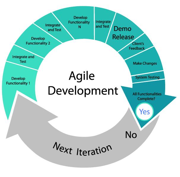 Agile Software Development Method