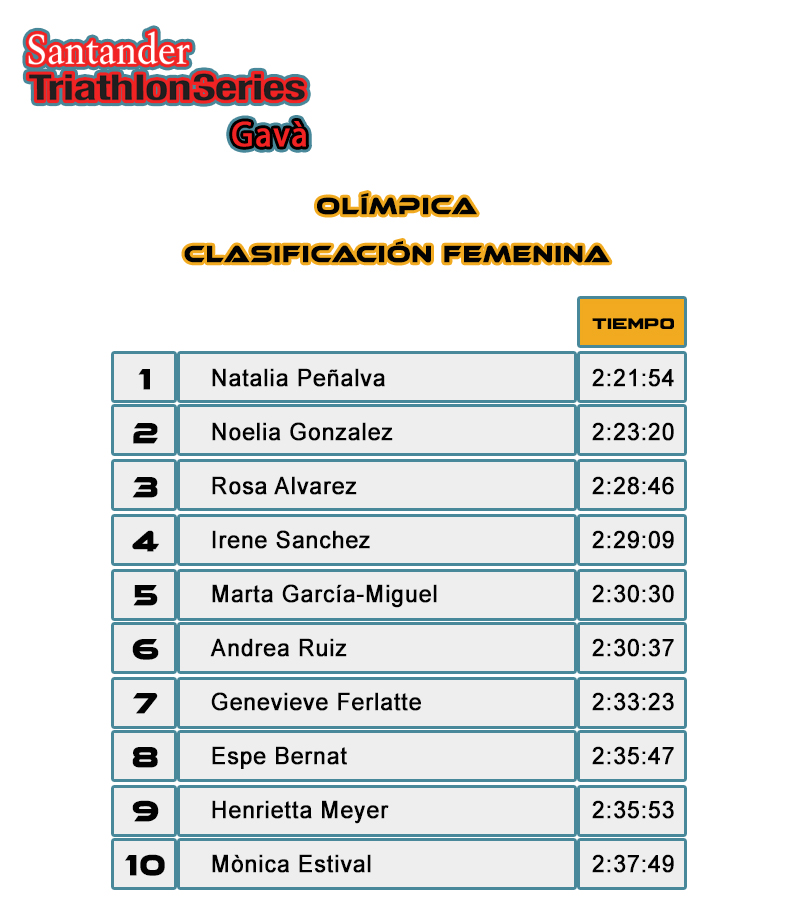 Clasificación Femenina Olímpica - Santander Triathlon Series Gavà 2017