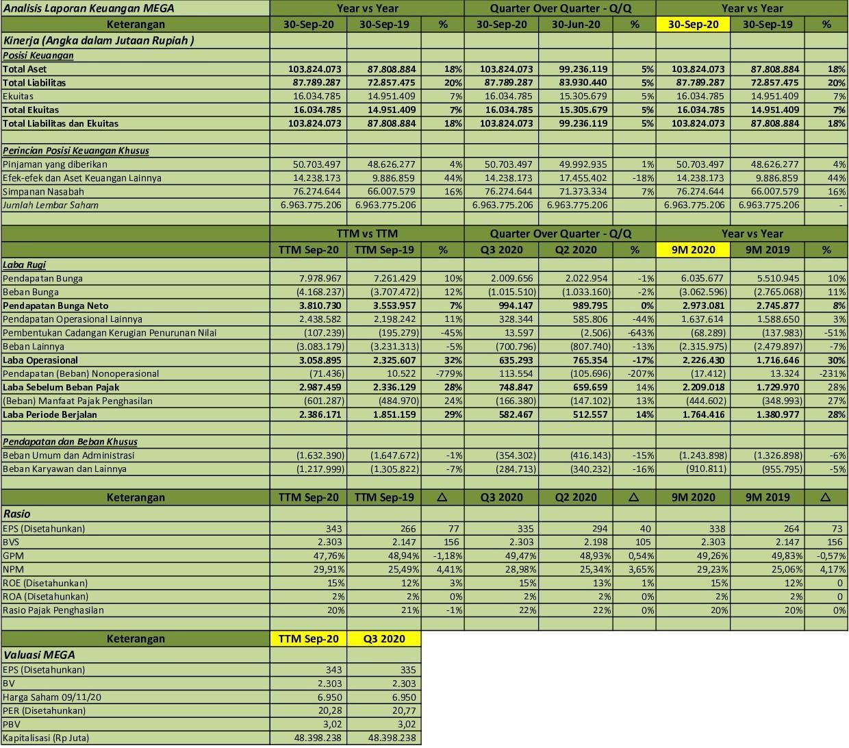 Idx Investor Mega Q3 2020 Pt Bank Mega Tbk Analisis Laporan Keuangan
