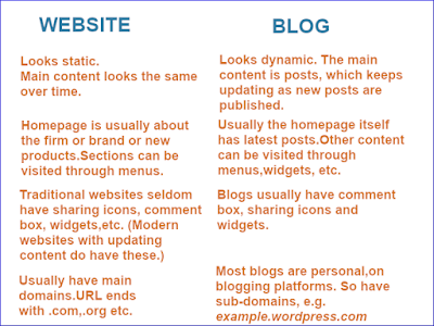 blog and website comparison