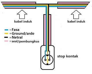 Sambungan kabel listrik untuk stop kontak