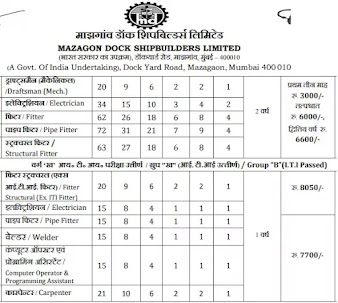 Apprentice Posts For 8th Pass, 10th pass And ITI Candidates