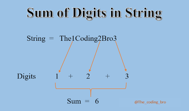 Program to find the sum of the digits in a given string