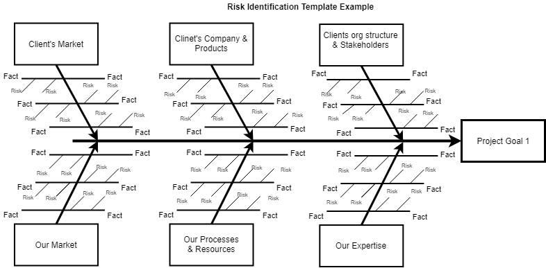 AdvanceIT - Risk Identification tool