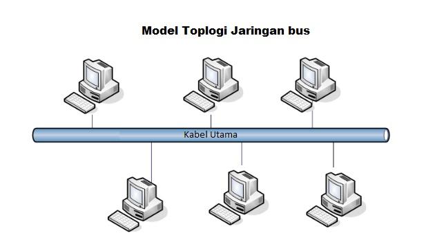 Komputer Jaringan Makalah Topologi Jaringan Lengkap Pengertian Fungsi Gambar