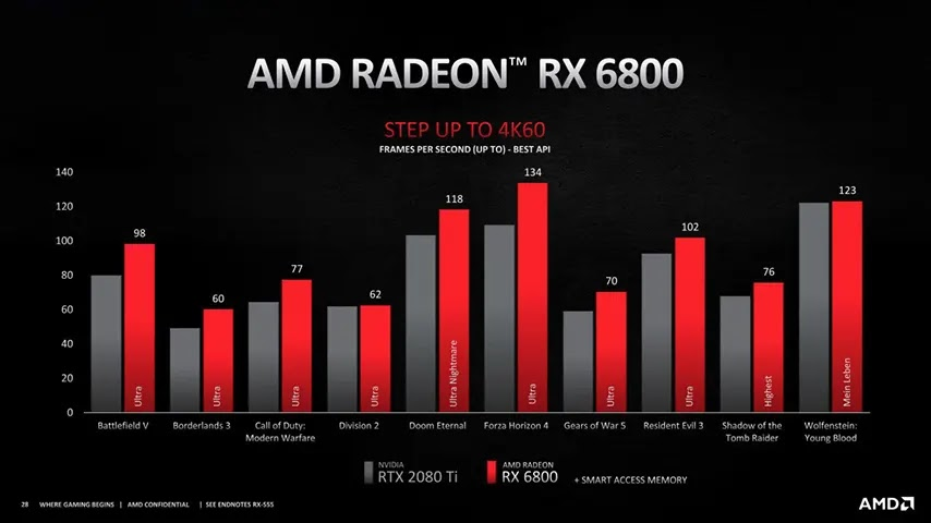 Performa Radeon RX6000