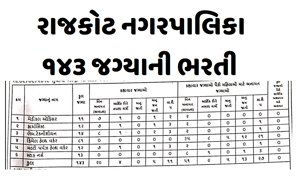 RMC Recruitment 2019 For 143 MPHW,FHW, Staff Nurse