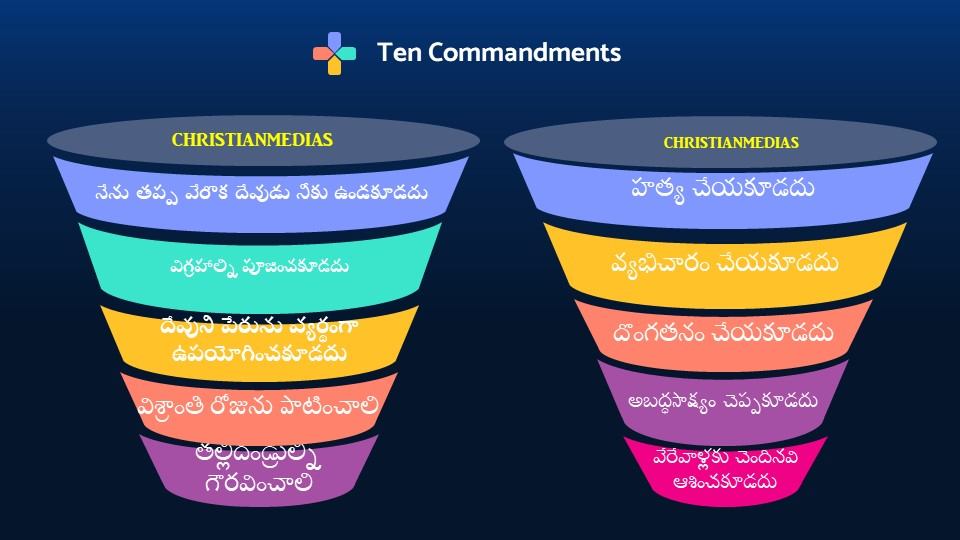 Ten Commandments Kannada