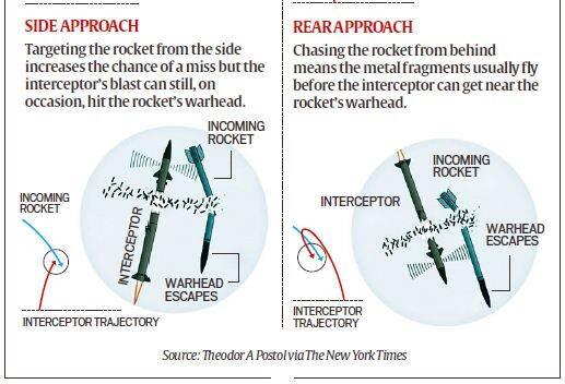 How Israel's Iron Dome Intercepts Rockets