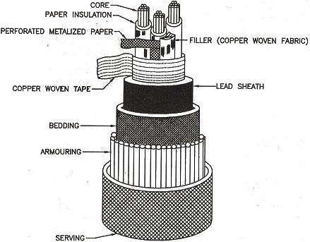 Figure 10 Screened Or H Type Cable