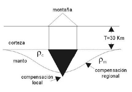 El modelo de Vening-Meinesz propone un comportamiento regional para el ajuste isostático de la litosfera introduciendo el concepto de parámetro R o grado de regionalidad.