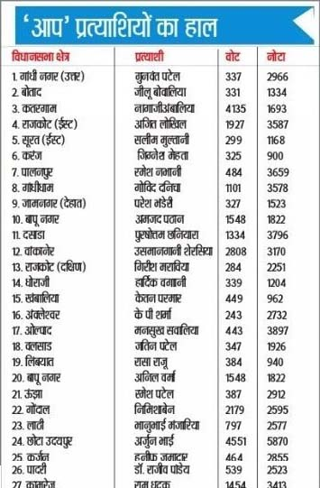 list-of-aap-candidates-gujarat-election