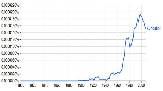 over time Mentions of kundalini