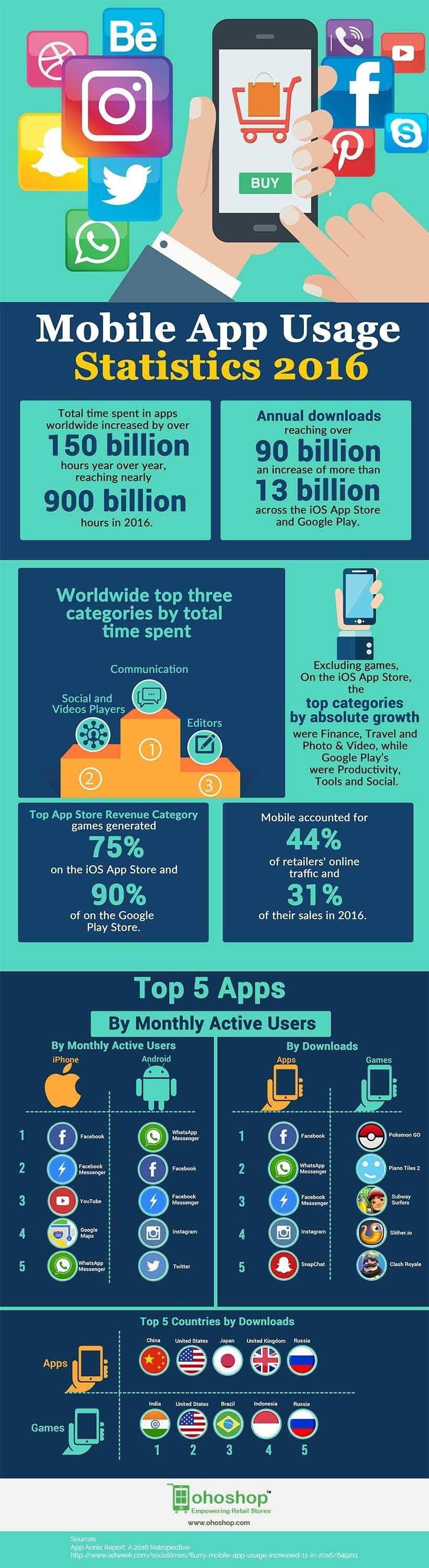 Mobile App Usage Statistics 2016 #infographic