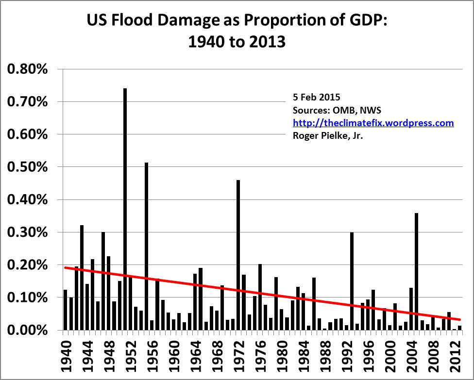 how to minimize hurricane flood damage essay The potential for flood damage is particularly high where there is development   limited, can result from other causes such as hurricanes, violent rainstorms, or the  bursting of dams  to reduce the likelihood of flood damage.