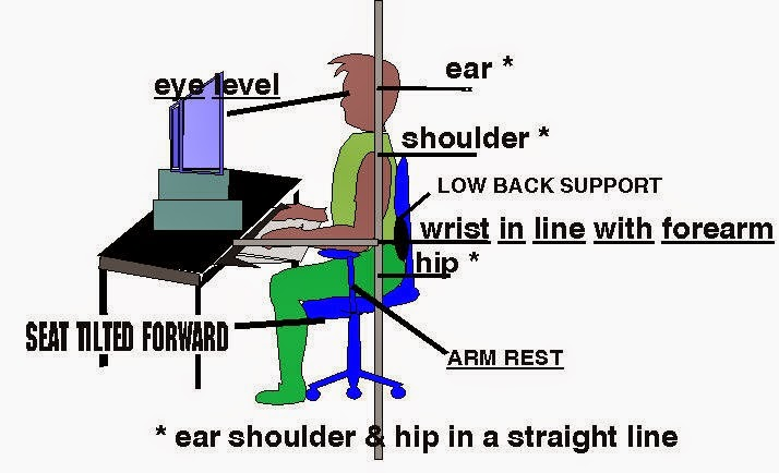 right sitting posture while working on