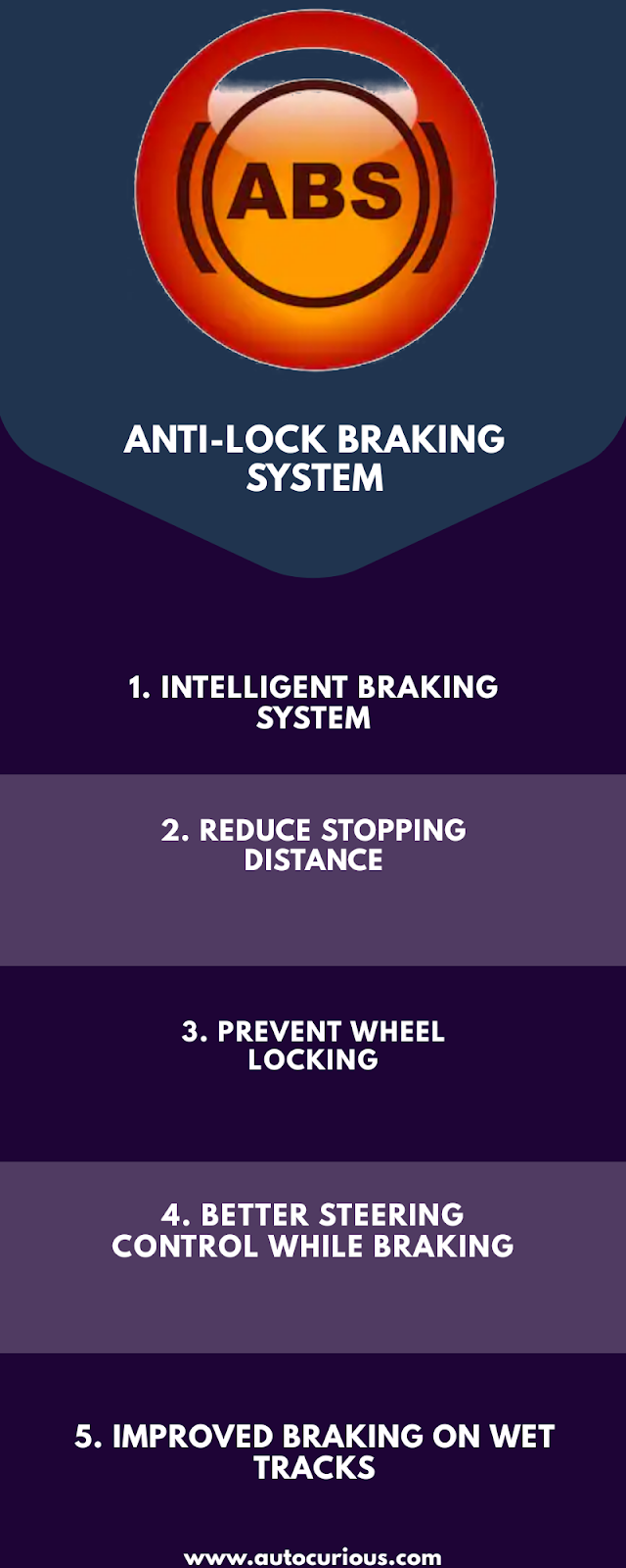 Jow does Anti-Lock Braking System works?