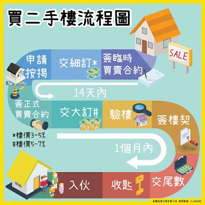 二手樓宇買賣的流程簡述