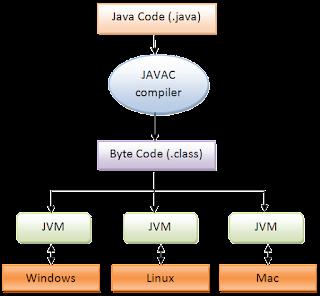 Tutorial Java - Características de Java - Independencia de Plataforma