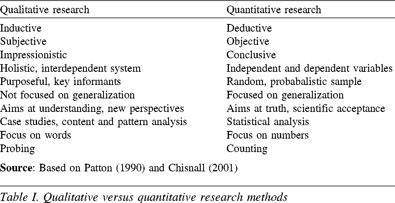 What's your difference relating to qualitative and even quantitative research?
