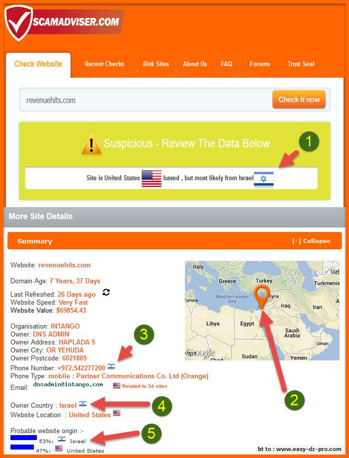 RevenueHits Publishers Israel