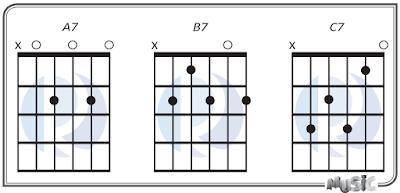 Seventh Chord 7th