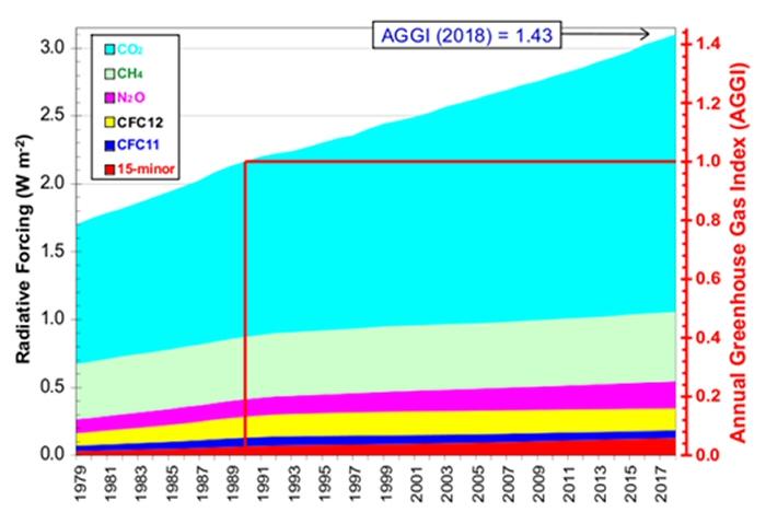 세계기상기구, 연평균 이산화탄소 농도 전년대비 2.3 ppm 증가