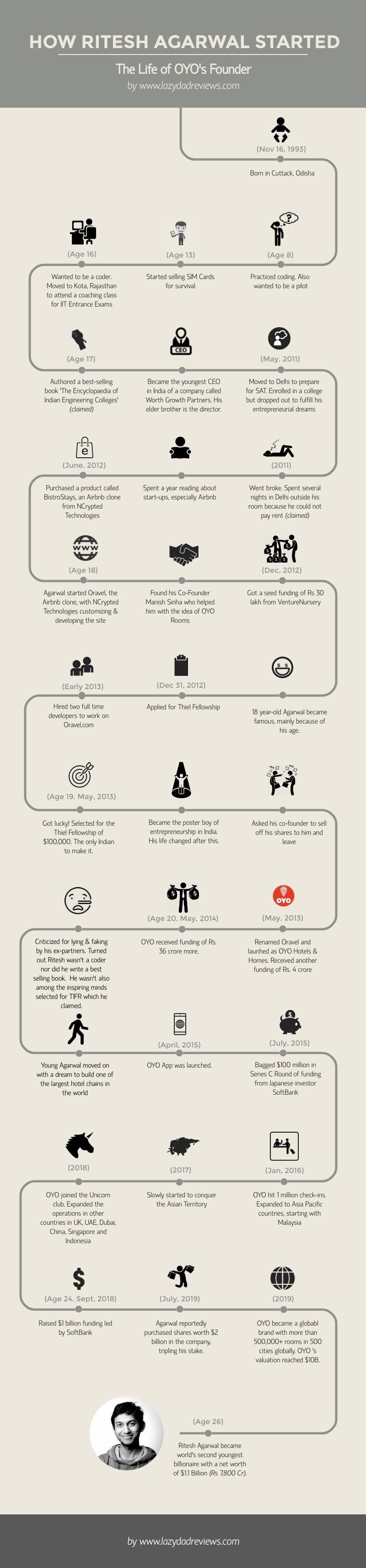 The Ritesh Agarwal Started The Life Of OYO Founder #Infographic
