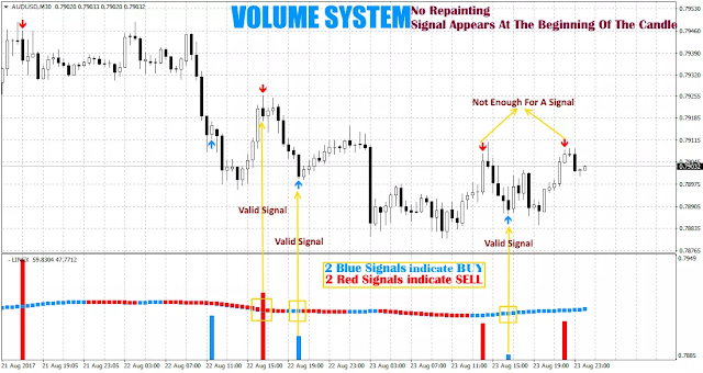Volume Trading Strategy