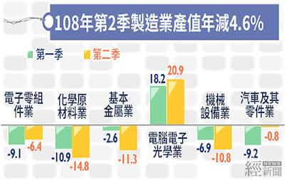 第2季製造業年減4.57% 電子光學產品一枝獨秀