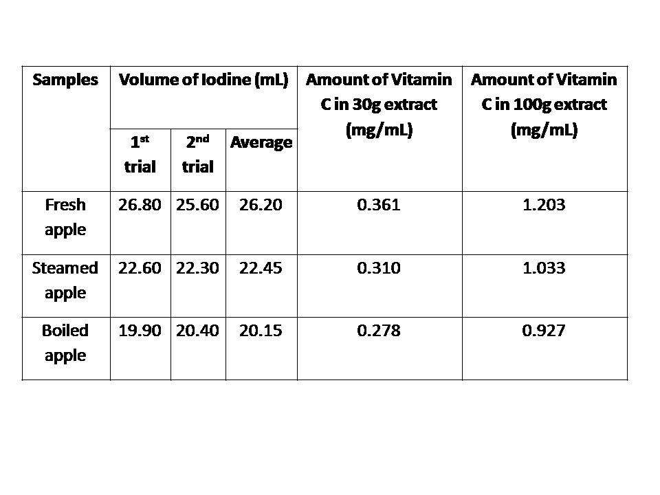 Measuring the Vitamin C content of foods and fruit juices