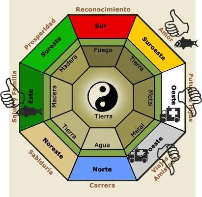 Equilibrio feng shui d nde colocar un acuario seg n el for Como acomodar una casa segun el feng shui