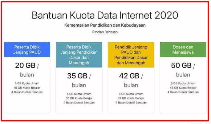 Download Persesjen Kemdikbud 14 Tahun 2020 tentang Juknis Bantuan Kuota Data Internet Tahun 2020