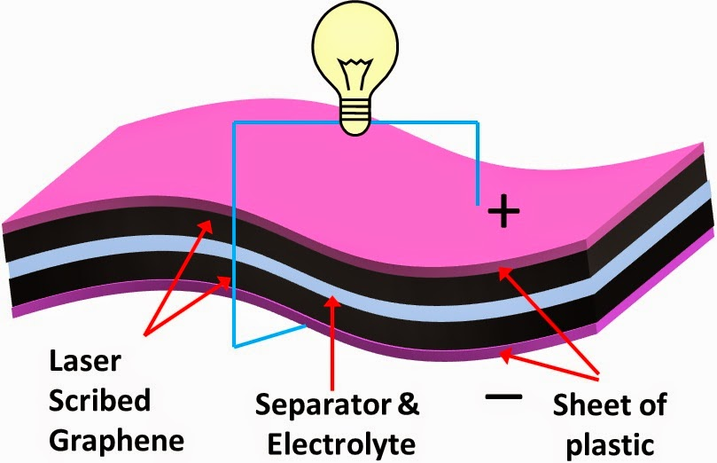 low cost ultracapacitors graphene and cnt
