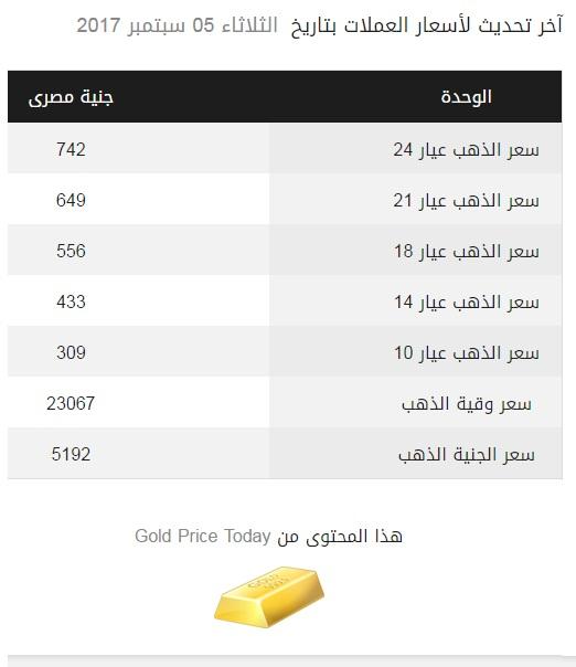 سعر جرام الذهب اليوم فى مصر, جرام الدهب فى مصر , اسعار دهب 21 فى مصر