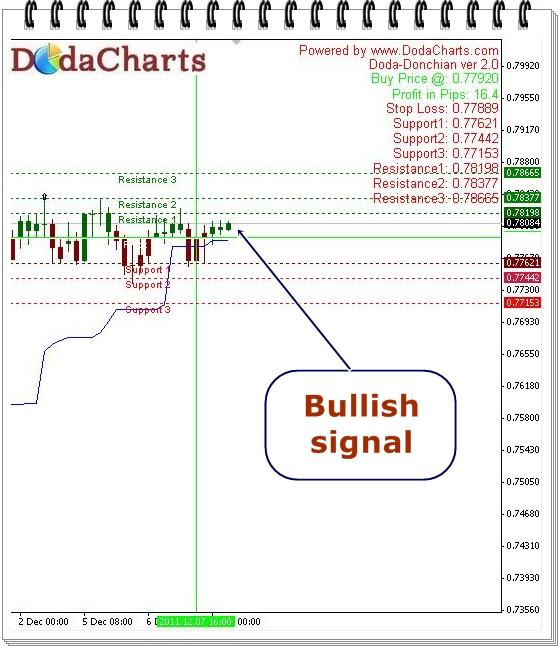 NZDUSD Technical chart