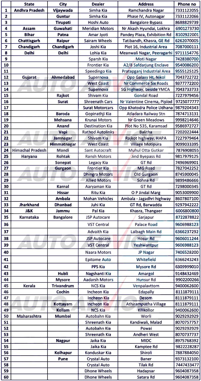 KIA Dealers list with address