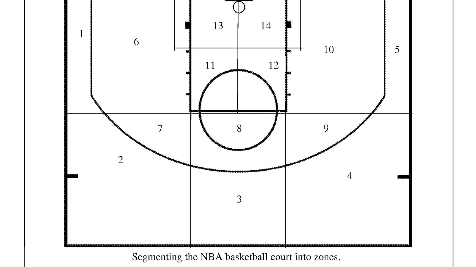 Basketball Court Dimensions Diagram Of Basketball Court Dimensions