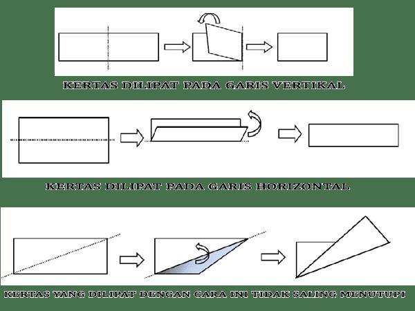 Cara menentukan sumbu simetri lipat pada persegi panjang