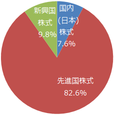 楽天・全世界株式インデックス・ファンド(VT)地域別構成比
