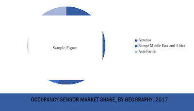 occupancy sensors market