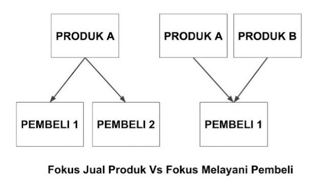 Fokus jual produk vs fokus melayani pembeli, mana yang lebih bagus?
